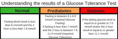 Blood Sugar Test Results Chart Blood Sugar Test Results Chart Digital Event Info