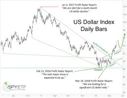 If Turmoil Spreads In Europe Expect Heavy Flows Into U S