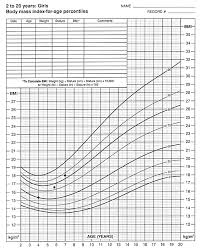 American Academy Of Pediatrics Growth Chart Calculator Revised Growth Charts For Children Practice Guidelines