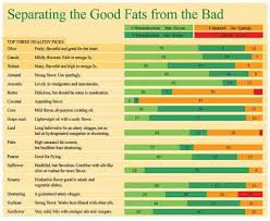 Healthy Cooking Oils Charts For Your Kitchen The Natural