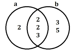Lcm Venn Diagram Experiences With Venn Diagrams As Didactic Tool For Factors