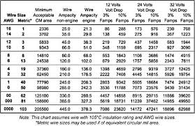 Electric Wire Diameter Chart Voltage Drop In Conductor Wire Sizing Chart Blue Sea