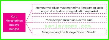 Kurikulum 2013 revisi matematika wajib matematika peminatan bahasa inggris bahasa indonesia fisika kimia. Kunci Jawaban Matematika Kelas 7 Semester 1 Hal 185 Guru Galeri