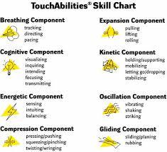 Skill Chart Skill Chart Touchabilities