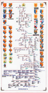 best uk genealogy images family history british royal family tree