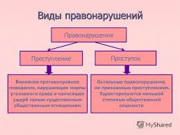 курсовая по труд праву Курсовая работа на тему правонарушение понятие признаки
