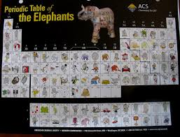 NEW PERIODIC TABLE OF ELEPHANTS IMAGES | Periodic