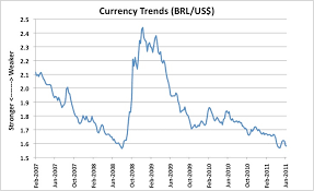 Us Exchange Rate Daily Chart Currency Exchange Trends Graph Currency Exchange Trends