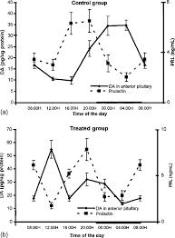 Prolactin Level Chart Twenty Four Hour Changes Of Plasma Prolactin Levels And