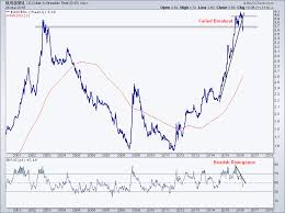 Brazilian Real Chart Why Its Time To Buy The Brazilian Real All Star Charts