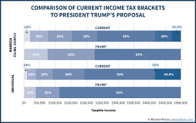 Trump Tax Brackets Chart Vs Current 13 Ageless Trump Tax Plan Brackets Chart
