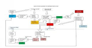 Revenue Cycle Management Flow Chart 14 Proper Revenue Cycle Dfd
