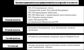 Реферат Бухгалтерская отчетность предприятия  Рисунок 1 Уровни нормативного регулирования бухгалтерской отчетности