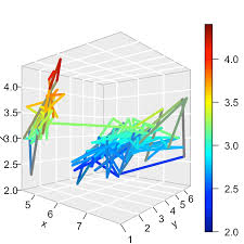 Impressive Package For 3d And 4d Graph R Software And Data