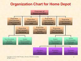 Organizational Design Ppt Video Online Download