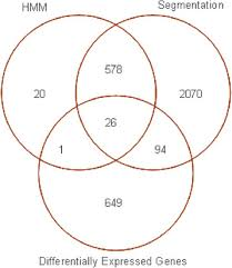 Venn Diagram Copy Venn Diagram Comparing The Numbers Of Genes From The Hmm And