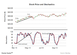 Stochastic Chart Indicator Importance Of The Stochastic Indicator In Technical Analysis