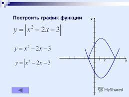 Презентация на тему Курсовая работа Малафеевой О Ю школы  10 Построить график функции 12 x y