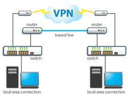 networking and server configuring  vpn vpn connection xp   window    virtual private network  vpn  is the technology that you can use to access the office or home network remotely and securely over the internet