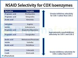 Nsaid Conversion Chart Ask The Expert Which Nsaids Are Most Selective For Cox 1