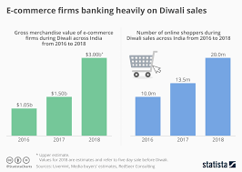 Commerce Chart Chart E Commerce Firms Banking Heavily On Diwali Sales