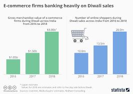 E Commerce Chart Chart E Commerce Firms Banking Heavily On Diwali Sales