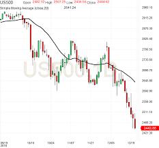 Emini Futures Trading Analysis 21dec2018 Emini Futures