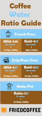 Unlike espresso, you can make drip coffee without precise measurements. Most Optimal Coffee To Water Ratio Coffee Basics Friedcoffee