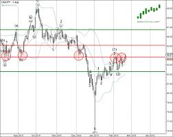 Cad Jpy Continues To Rise Investing Com