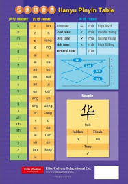 Pinyin And Comparative Table Of Pinyin And Zhuyin Chinese