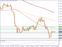 Gbpcad Live Chart Gbp Cad Live Chart British Pound Canadian Dollar Real Time