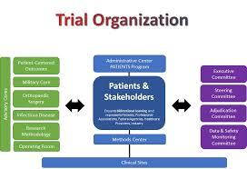 Stanford Hospital Organizational Chart Team Prep It Trial