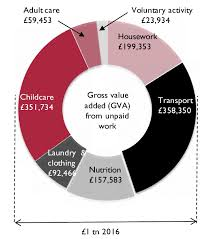 What Is Not Included In Gdp Unpaid Work Not Included In Gdp For The Year 2016 In The Uk