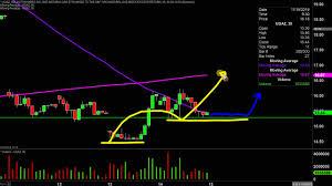 Ugaz Stock Chart Velocityshares 3x Long Natural Gas Etn Ugaz Stock Chart Technical Analysis For 11 14 19