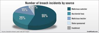 credit card fraud and id theft statistics com credit card fraud and id theft statistics