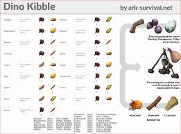 Kibble Flow Chart Ark Example Survival Evolved New