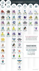Pokemon Go Weather Chart Pokemon Go Level 25 Raid Boss By Weather Pokemon Pokemon