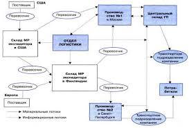 tromb диплом разработка стратегии поглощения компании на примере диплом разработка стратегии поглощения компании на примере
