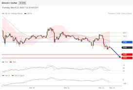 How much is 2020 btc (bitcoins) in usd (us dollars). Bitcoin Technical Analysis Btc Usd 12 March 2020 Likerebateforex