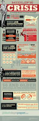 midlife crisis and worst college degrees infographic daily midlife crisis and worst college degrees