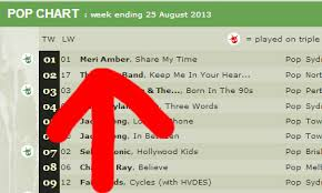 Triple J Charts 2013 Topping The Pop Charts On Triple J Unearthed Meri Amber