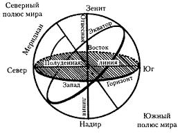 Небесная сфера Небесные координаты Высота светил в кульминации Элементы небесной сферы