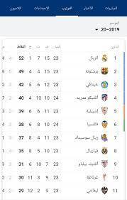 ترتيب الدوري الاسباني .. قبل مباريات اليوم