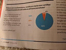 Aopa Charts Aopa Really Wants Us To Want Airframe Parachutes Flying