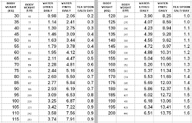 Body Hydration Level Chart Described Body Hydration Percentage Chart 2019