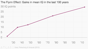 The Flynn Effect Gains In Mean Iq In The Last 100 Years