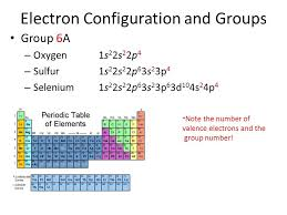 Group 6a Periodic Table Slide 28 Portrayal Delicious Electron ...