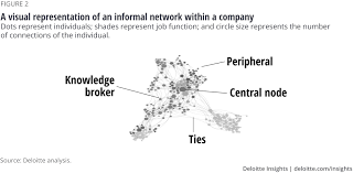 Philippine Ports Authority Organizational Chart Finding The Right Balance With Organizational Network
