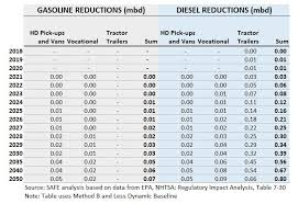 Truck Mileage Chart The Fuse Fuel Economy Rules For Heavy Duty Trucks Looking