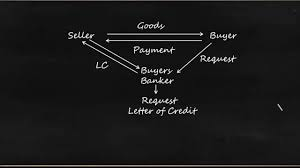 Letter Of Credit Banking Credit Analysis Process For Bankers